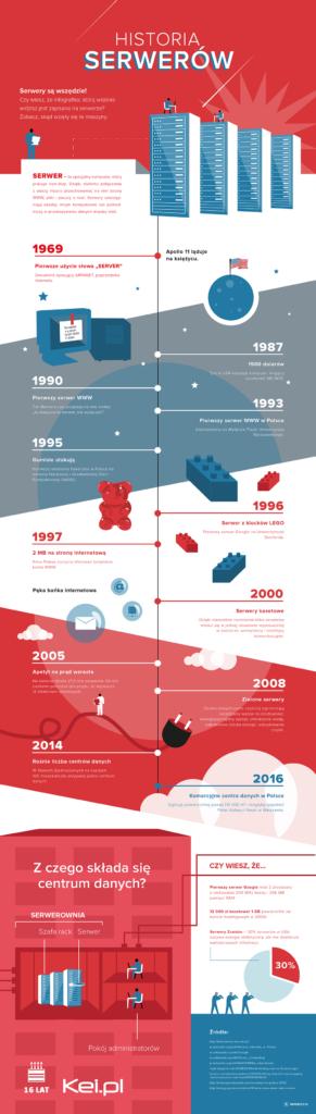 historia-serwerow-infografika