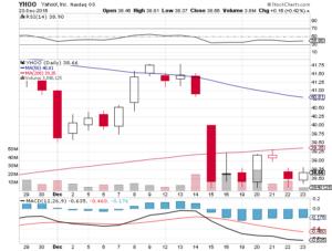 insider-market-move-the-insider-lisa-utzschneider-unloaded-732-shares-of-yahoo-inc-nasdaq-yhoo-jpg